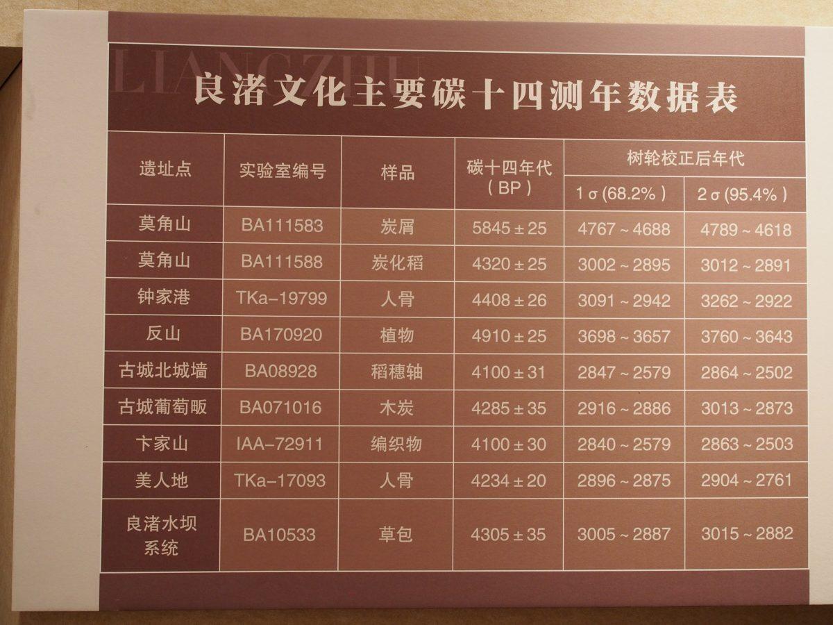 良渚文化碳十四测年数据表
